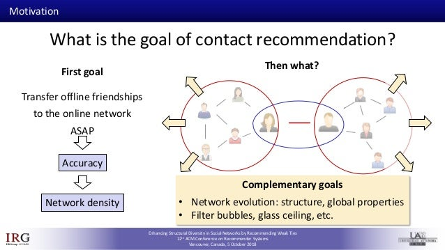 RecSys 2018 - Enhancing Structural Diversity in Social Networks by Recommending Weak Ties Slide 3