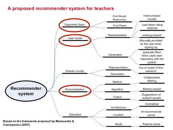 A proposed recommender system for teachers       page 9Based on the framework proposed by Manouselis &Costopoulou (2007)