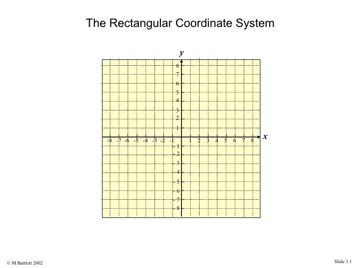 rectangular coordinate system graphs