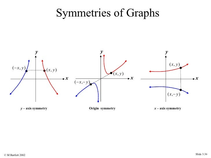 Rectangular coordinate system graphs for Meaning of symmetrical