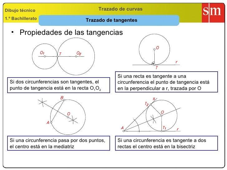 Trazado de tangentes Trazado de curvas Dibujo técnico 1.º Bachillerato <ul><li>Propiedades de las tangencias </li></ul>Si ...