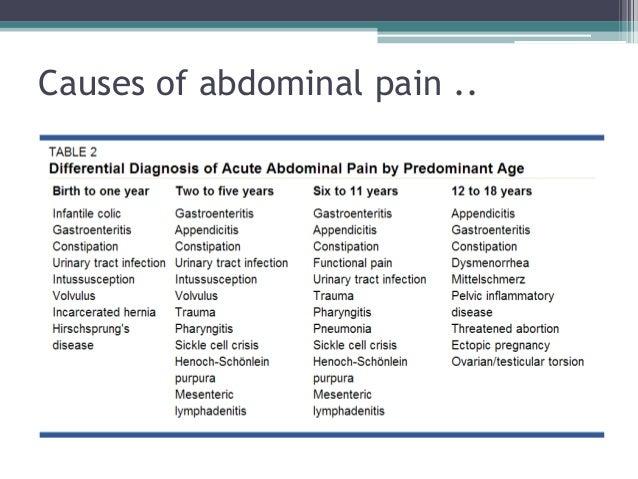 abdominal pain recurrent adult