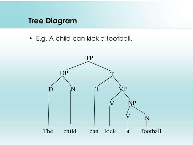 Recursion tree diagram ccuart Images