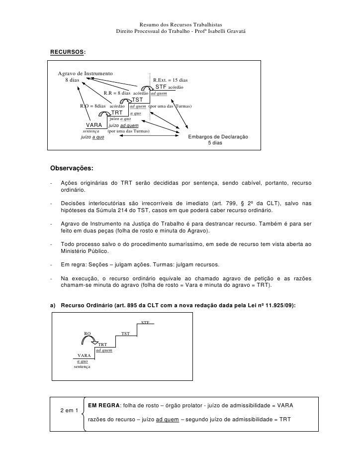 Resumo dos Recursos Trabalhistas                               Direito Processual do Trabalho - Profª Isabelli GravatáRECU...