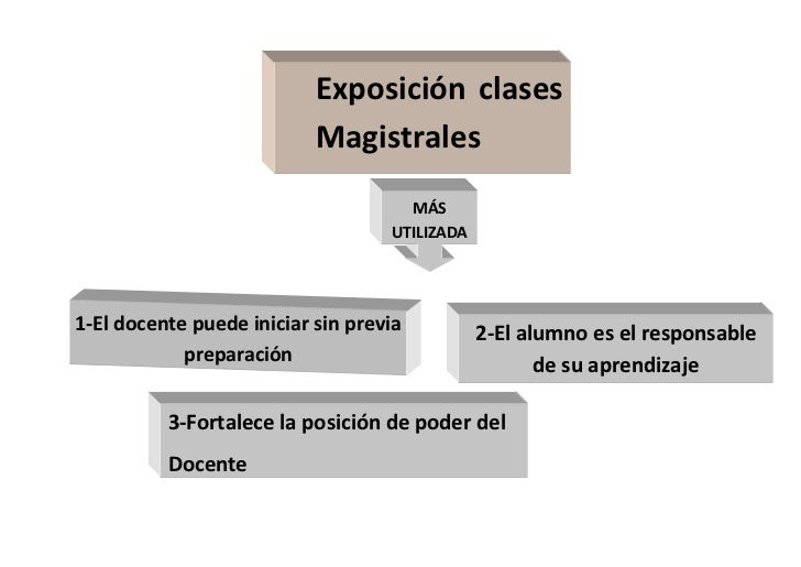 Exposición clases                           Magistrales                                     MÁS                           ...