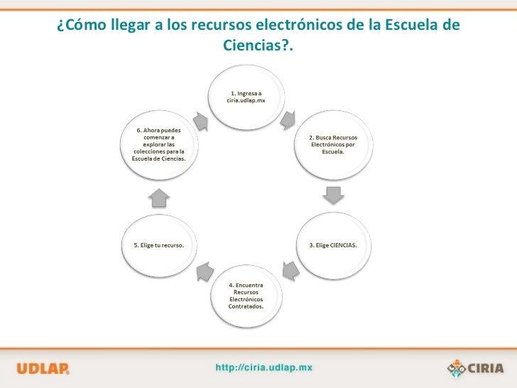 Recursos de información para física y matemáticas Slide 2