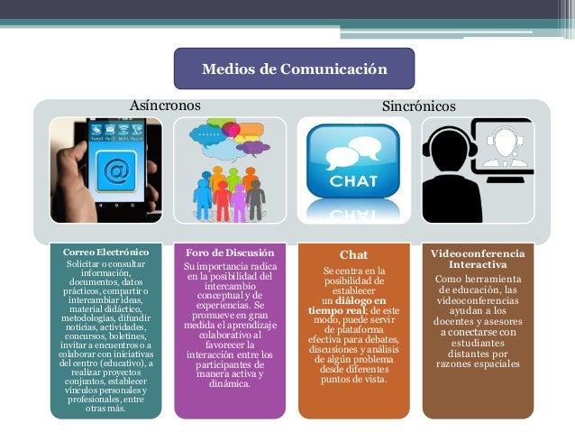 Medios de Comunicación Correo Electrónico Solicitar o consultar información, documentos, datos prácticos, compartir o inte...