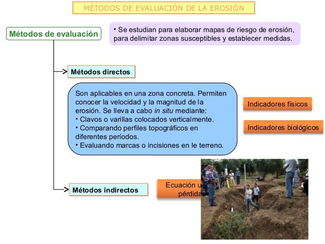 MÉTODOS DE EVALUACIÓN DE LA EROSIÓN                          • Se estudian para elaborar mapas de riesgo de erosión,Método...