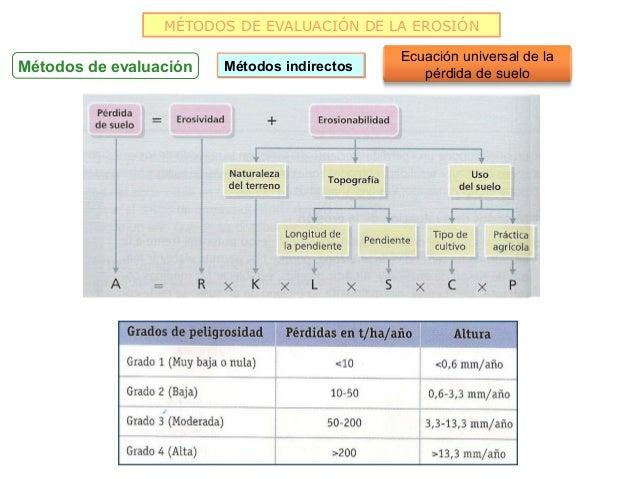 MÉTODOS DE EVALUACIÓN DE LA EROSIÓN                                             Ecuación universal de laMétodos de evaluac...
