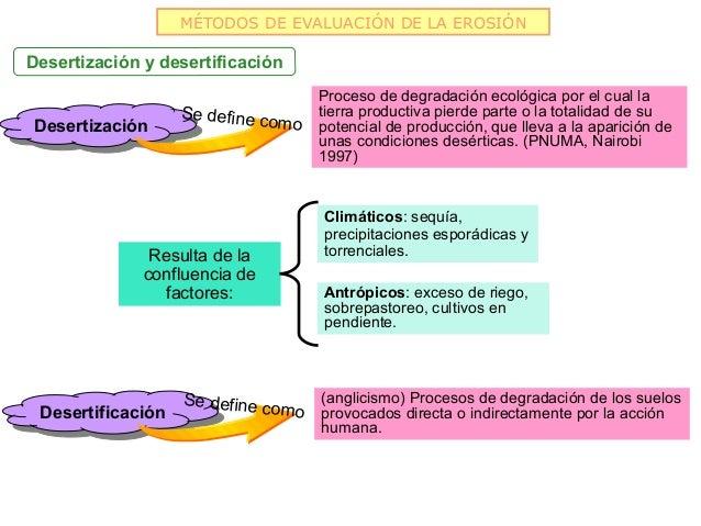 MÉTODOS DE EVALUACIÓN DE LA EROSIÓNDesertización y desertificación                                        Proceso de degra...