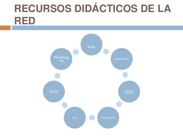 RECURSOS DIDÁCTICOS DE LAREDblogsRedes socialesGráficas ydiagramasPresentacioneswikisSkypeMicroblogging