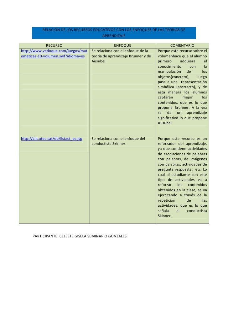 RELACIÓN DE LOS RECURSOS EDUCATIVOS CON LOS ENFOQUES DE LAS TEORIAS DE                                          APRENDIZAJ...