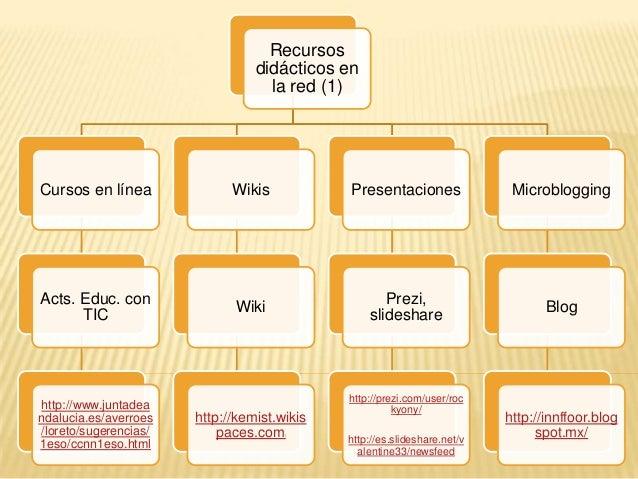 Recursosdidácticos enla red (1)Cursos en líneaActs. Educ. conTIChttp://www.juntadeandalucia.es/averroes/loreto/sugerencias...