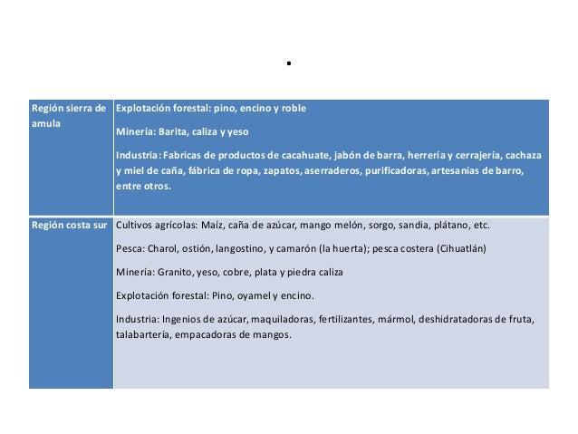 Recursos econ micos de la regi n pp for Fabrica de marmol en chile
