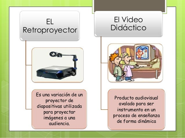 ELRetroproyectorEs una variación de unproyector dediapositivas utilizadapara proyectarimágenes a unaaudiencia.El VideoDidá...