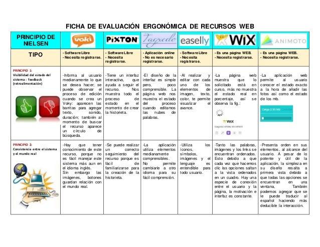 FICHA DE EVALUACIÓN ERGONÓMICA DE RECURSOS WEB PRINCIPIO DE NIELSEN TIPO - Software Libre - Necesita registrarse. - Softwa...