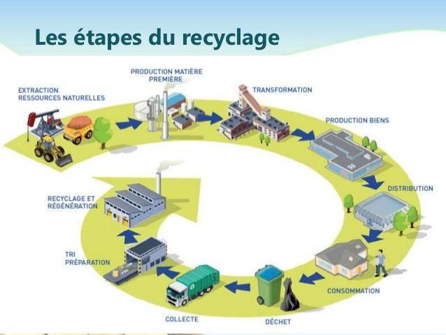 Recyclage - Recyclage des cagettes en bois ...