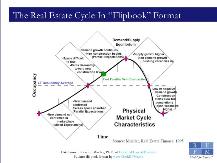 """The Real Estate Cycle In """"Flipbook"""" Format"""