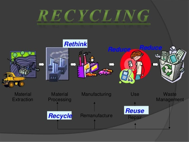 Material Extraction Material Processing Manufacturing Use Waste Management Recycle Remanufacture Reuse Repair Reduce Reduc...