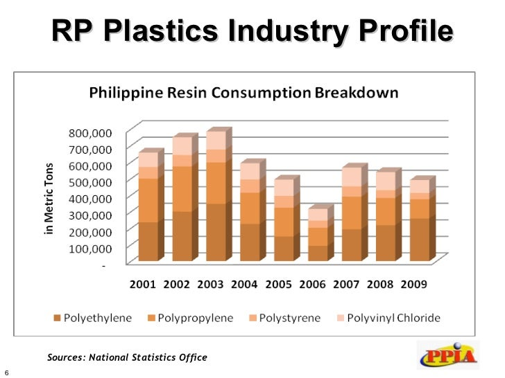 Recycling and proper waste management of plastics r cl denr
