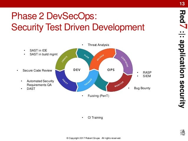 Red7:|:applicationsecurity © Copyright 2017 Robert Grupe. All rights reserved. 13 Phase 2 DevSecOps: Security Test Driven ...