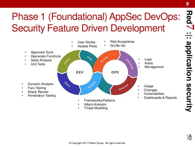 Red7:|:applicationsecurity © Copyright 2017 Robert Grupe. All rights reserved. 9 Phase 1 (Foundational) AppSec DevOps: Sec...