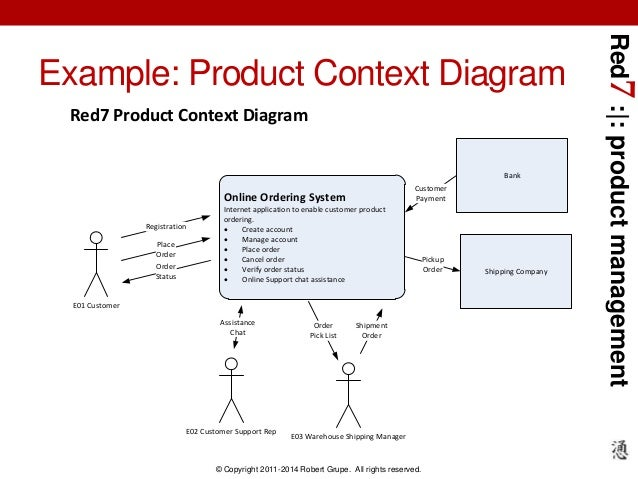 Red7 developing product requirements tools and process permissions matrix 29 red7 product management example product context diagram ccuart Images