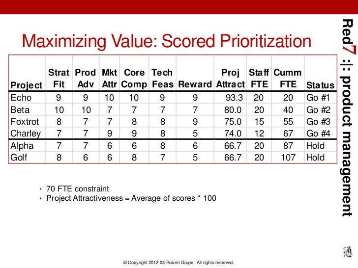 Red7 :|: product management  Maximizing Value: Scored Prioritization        Strat Prod Mkt Core Tech       Proj Staff Cumm...
