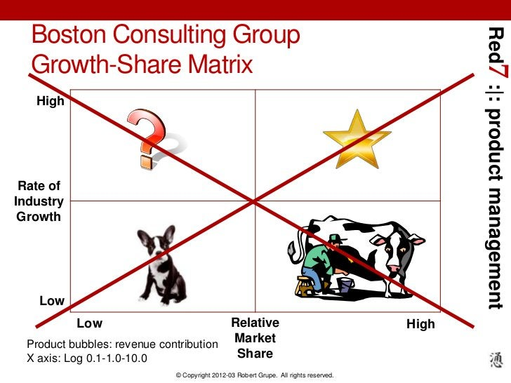 Boston Consulting Group                                                                                              Red7 ...