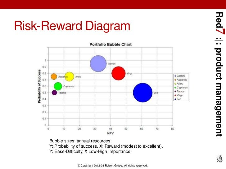 Red7 :|: product managementRisk-Reward Diagram     Bubble sizes: annual resources     Y: Probability of success, X: Reward...