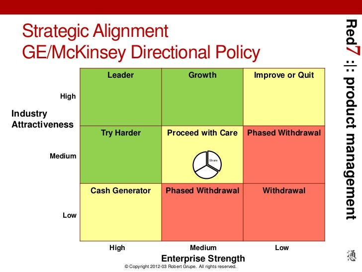 Red7 :|: product management  Strategic Alignment  GE/McKinsey Directional Policy                    Leader                ...