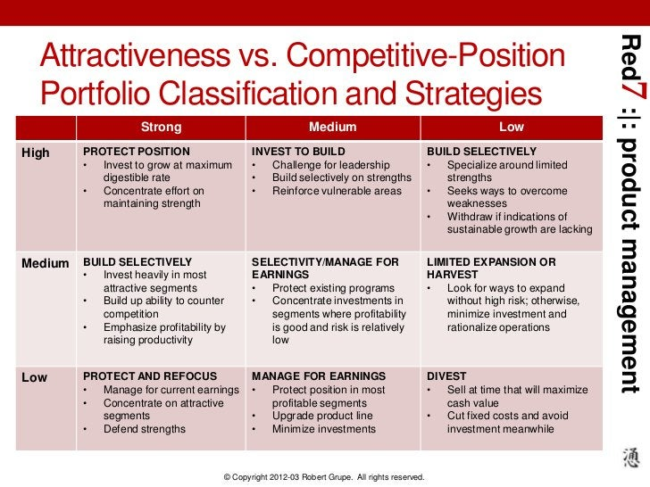 Red7 :|: product management  Attractiveness vs. Competitive-Position  Portfolio Classification and Strategies             ...