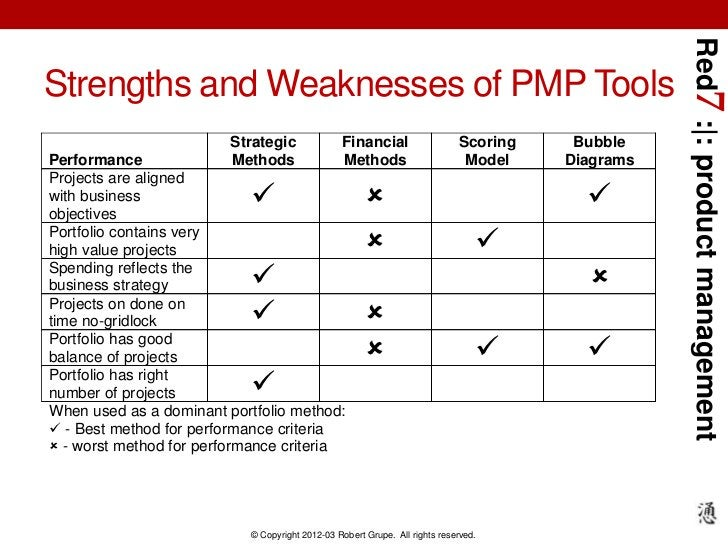Red7 :|: product managementStrengths and Weaknesses of PMP Tools                         Strategic              Financial ...