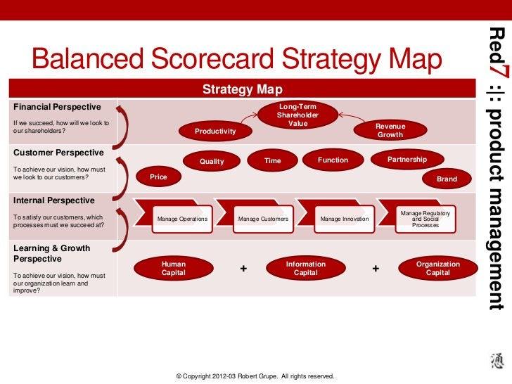 Red7 :|: product management      Balanced Scorecard Strategy Map                                                      Stra...