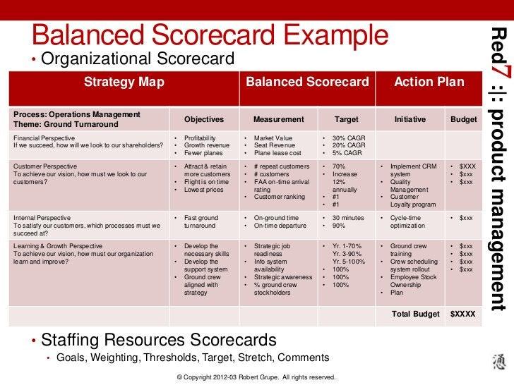Balanced Scorecard Example                                                                                                ...