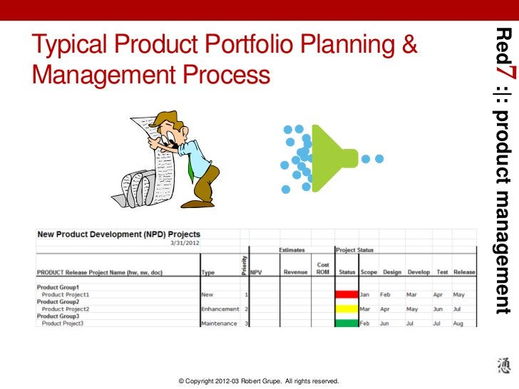 Red7 :|: product managementTypical Product Portfolio Planning &Management Process             © Copyright 2012-03 Robert G...