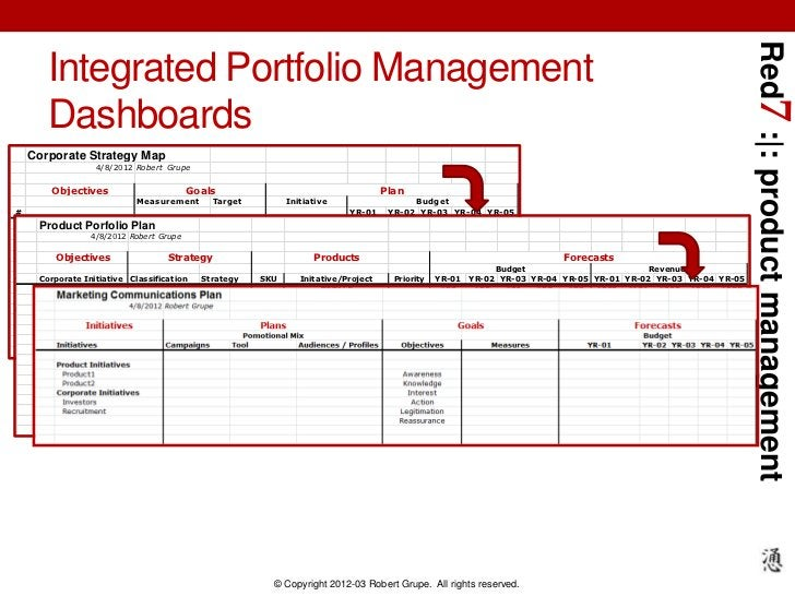Red7 :|: product management         Integrated Portfolio Management         Dashboards    Corporate Strategy Map          ...