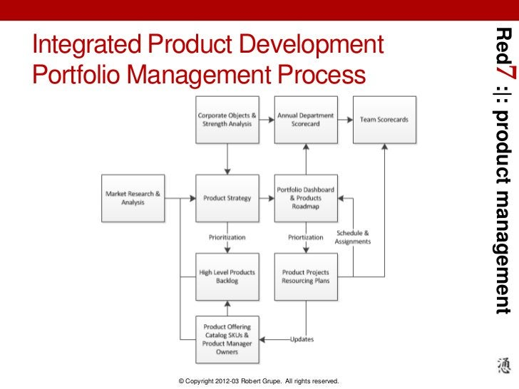 Red7 :|: product managementIntegrated Product DevelopmentPortfolio Management Process            © Copyright 2012-03 Rober...