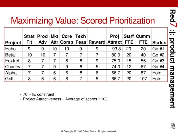 Red7 : : product management  Maximizing Value: Scored Prioritization        Strat Prod Mkt Core Tech       Proj Staff Cumm...