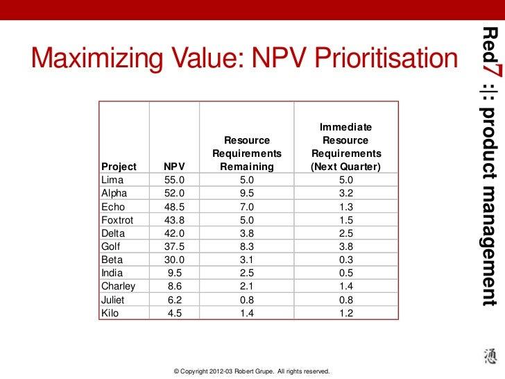 Red7 : : product managementMaximizing Value: NPV Prioritisation                                                           ...