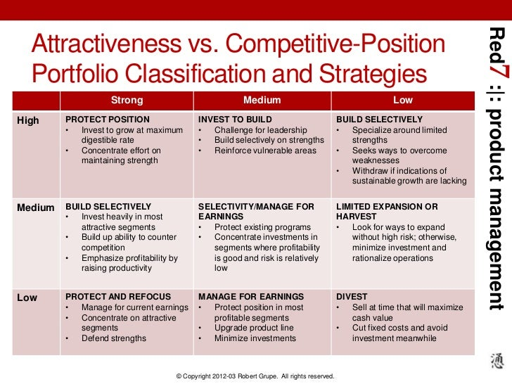 Red7 : : product management  Attractiveness vs. Competitive-Position  Portfolio Classification and Strategies             ...