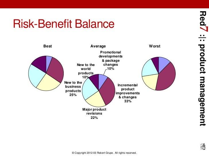 Red7 : : product managementRisk-Benefit Balance      Best                      Average                                   W...