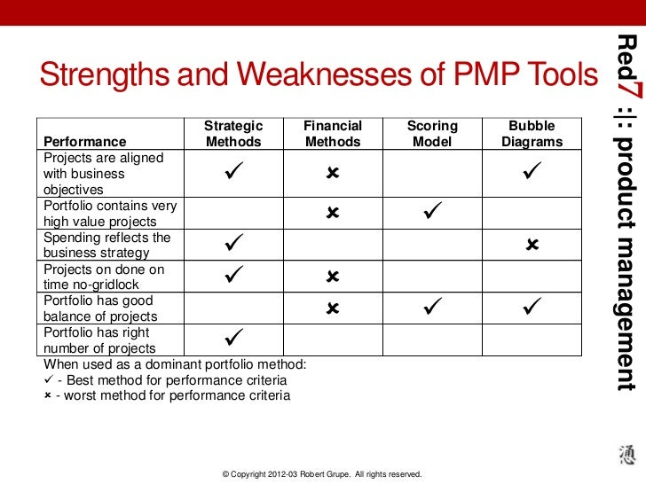 Red7 : : product managementStrengths and Weaknesses of PMP Tools                         Strategic              Financial ...