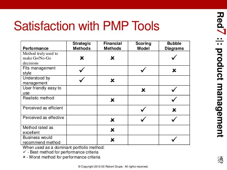Red7 : : product managementSatisfaction with PMP Tools                          Strategic            Financial            ...
