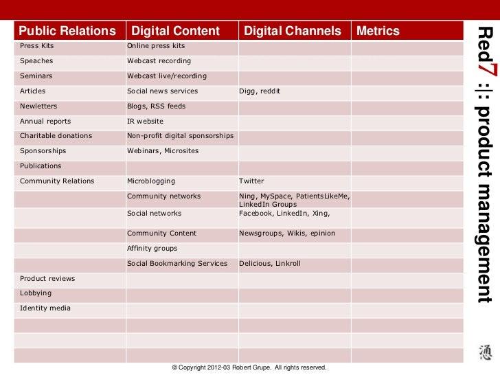 Red7 : : product managementPublic Relations        Digital Content                     Digital Channels                 Me...