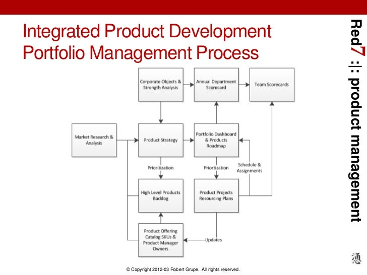Red7 : : product managementIntegrated Product DevelopmentPortfolio Management Process            © Copyright 2012-03 Rober...