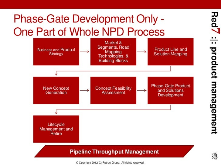 Red7 : : product managementPhase-Gate Development Only -One Part of Whole NPD Process                                     ...