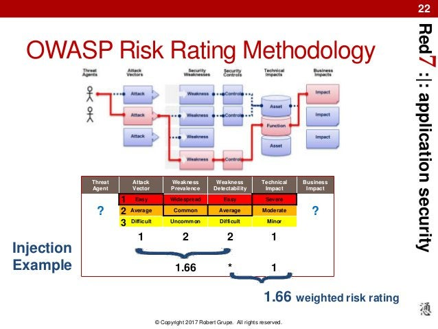 Red7:|:applicationsecurity © Copyright 2017 Robert Grupe. All rights reserved. 22 OWASP Risk Rating Methodology Threat Age...