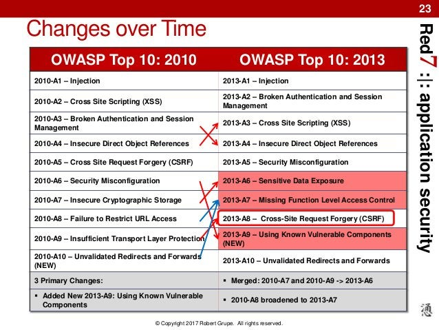 Red7:|:applicationsecurity © Copyright 2017 Robert Grupe. All rights reserved. 23 OWASP Top 10: 2010 OWASP Top 10: 2013 20...