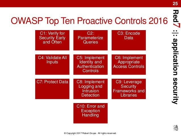 Red7:|:applicationsecurity © Copyright 2017 Robert Grupe. All rights reserved. 25 OWASP Top Ten Proactive Controls 2016 C1...